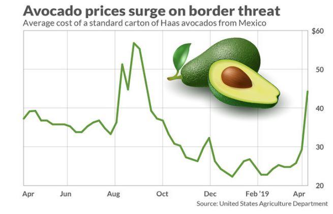 Make Avocados Great Again