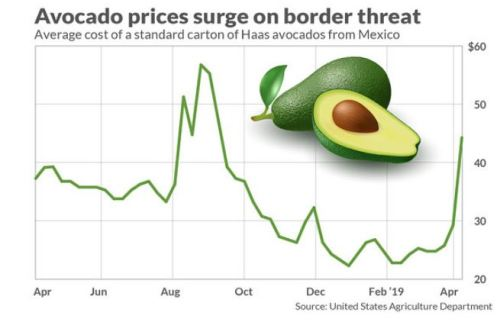 Make Avocados Great Again